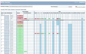 Historial de pruebas y medicación de un paciente en OpenMRS.